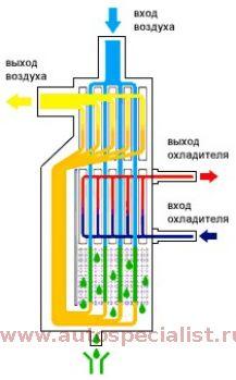 Теплообменник воздух-воздух теплообменник т коэффициент